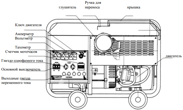 Схема генератора Kipor KGE12E3